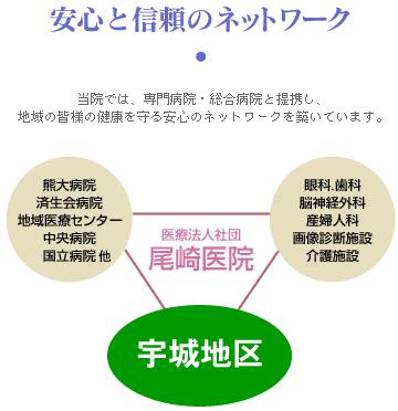 安心と信頼のネットワーク|尾崎医院